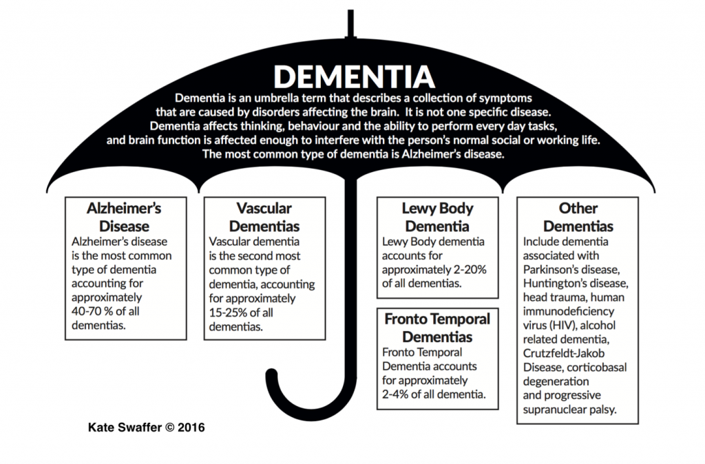 LVC Dementia Care Umbrella